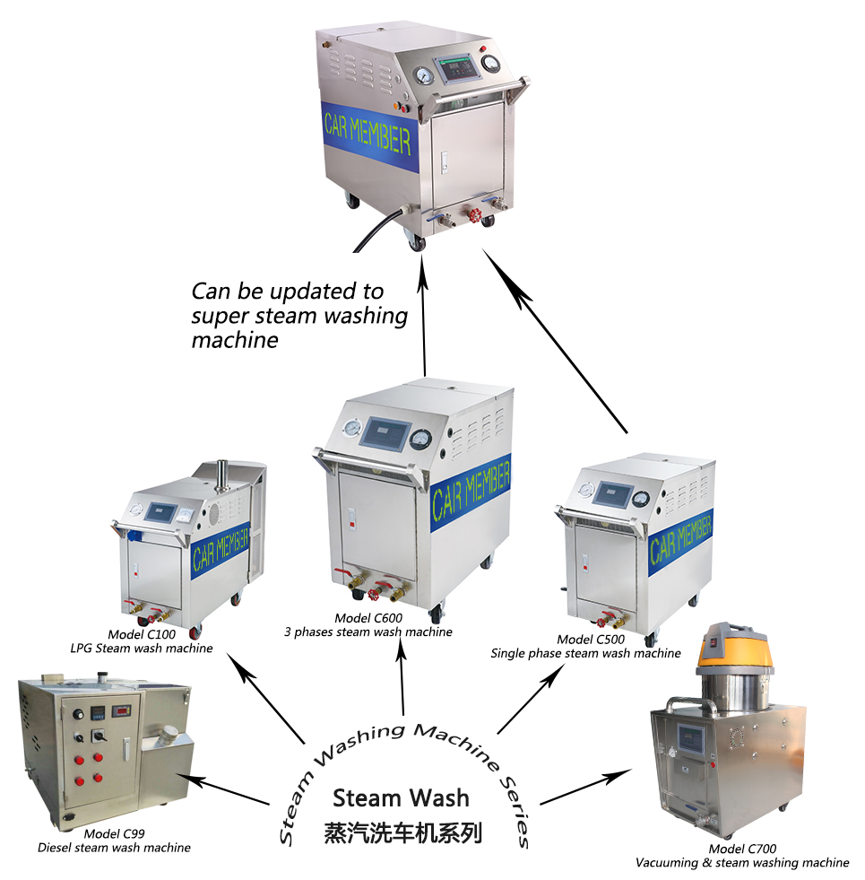 Series of Diesel Steam Washing Machine-C99